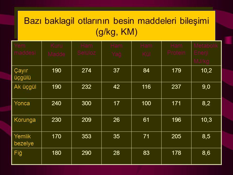 Bazı baklagil otlarının besin maddeleri bileşimi (g/kg, KM) Yem maddesi Kuru Madde Ham Selüloz Ham Yağ Ham Kül Ham Protein Metabolik Enerji MJ/kg Çayı