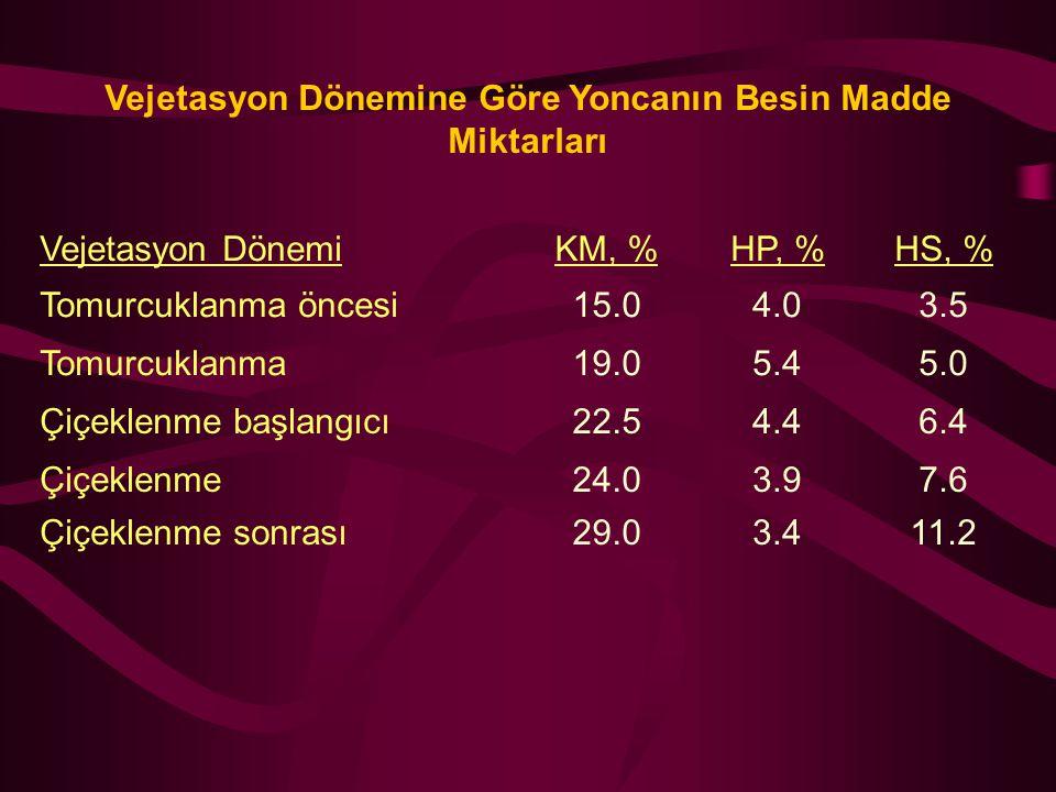 Vejetasyon Dönemine Göre Yoncanın Besin Madde Miktarları Vejetasyon DönemiKM, %HP, %HS, % Tomurcuklanma öncesi15.04.03.5 Tomurcuklanma19.05.45.0 Çiçek