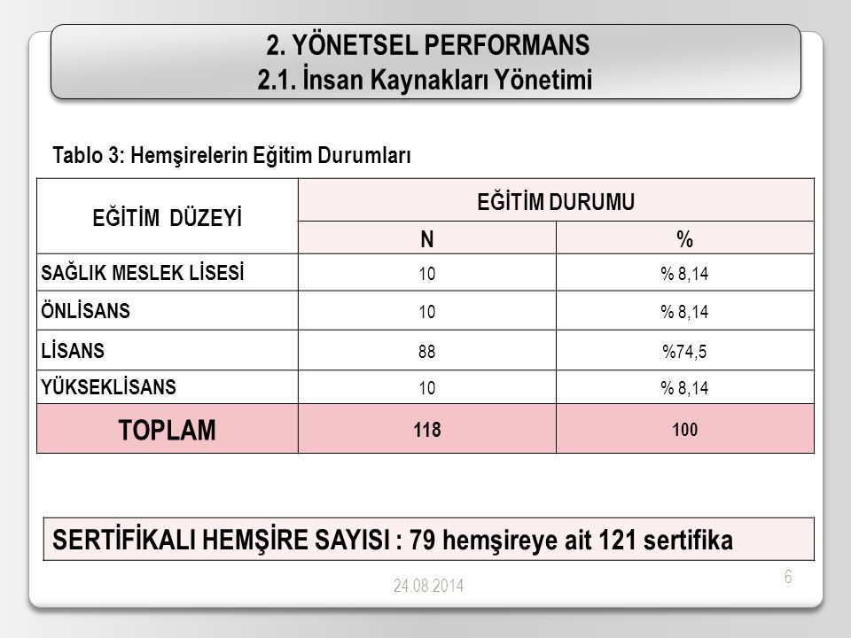24.08.2014 6 EĞİTİM DÜZEYİ EĞİTİM DURUMU N% SAĞLIK MESLEK LİSESİ 10% 8,14 ÖNLİSANS 10% 8,14 LİSANS 88%74,5 YÜKSEKLİSANS 10% 8,14 TOPLAM 118 100 Tablo 3: Hemşirelerin Eğitim Durumları SERTİFİKALI HEMŞİRE SAYISI : 79 hemşireye ait 121 sertifika 2.
