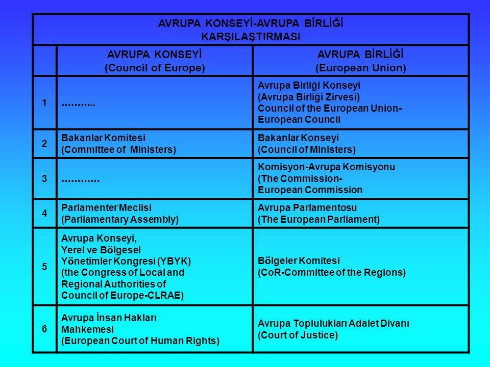 AVRUPA KONSEYİ-AVRUPA BİRLİĞİ KARŞILAŞTIRMASI AVRUPA KONSEYİ (Council of Europe) AVRUPA BİRLİĞİ (European Union) 1 ………..