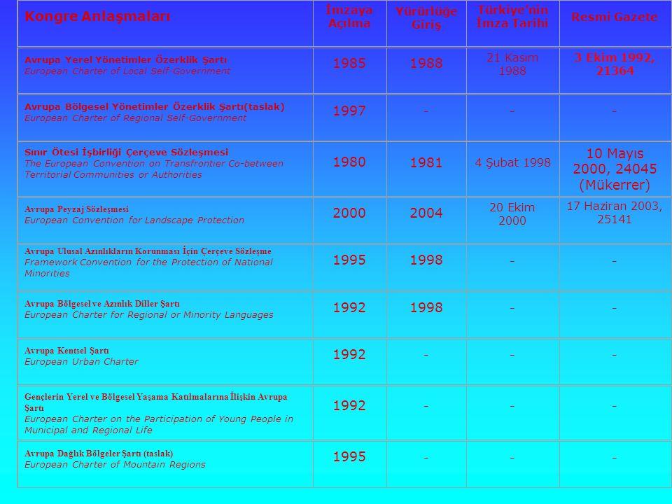 Kongre Anlaşmaları İmzaya Açılma Yürürlüğe Giriş Türkiye'nin İmza Tarihi Resmi Gazete Avrupa Yerel Yönetimler Özerklik Şartı European Charter of Local Self-Government 19851988 21 Kasım 1988 3 Ekim 1992, 21364 Avrupa Bölgesel Yönetimler Özerklik Şartı(taslak) European Charter of Regional Self-Government 1997 --- Sınır Ötesi İşbirliği Çerçeve Sözleşmesi The European Convention on Transfrontier Co-between Territorial Communities or Authorities 1980 1981 4 Şubat 1998 10 Mayıs 2000, 24045 (Mükerrer) Avrupa Peyzaj Sözleşmesi European Convention for Landscape Protection 20002004 20 Ekim 2000 17 Haziran 2003, 25141 Avrupa Ulusal Azınlıkların Korunması İçin Çerçeve Sözleşme Framework Convention for the Protection of National Minorities 19951998 -- Avrupa Bölgesel ve Azınlık Diller Şartı European Charter for Regional or Minority Languages 19921998 -- Avrupa Kentsel Şartı European Urban Charter 1992 --- Gençlerin Yerel ve Bölgesel Yaşama Katılmalarına İlişkin Avrupa Şartı European Charter on the Participation of Young People in Municipal and Regional Life 1992 --- Avrupa Dağlık Bölgeler Şartı (taslak) European Charter of Mountain Regions 1995 ---