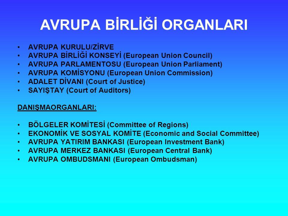 AVRUPA BİRLİĞİ ORGANLARI AVRUPA KURULU/ZİRVE AVRUPA BİRLİĞİ KONSEYİ (European Union Council) AVRUPA PARLAMENTOSU (European Union Parliament) AVRUPA KOMİSYONU (European Union Commission) ADALET DİVANI (Court of Justice) SAYIŞTAY (Court of Auditors) DANIŞMAORGANLARI: BÖLGELER KOMİTESİ (Committee of Regions) EKONOMİK VE SOSYAL KOMİTE (Economic and Social Committee) AVRUPA YATIRIM BANKASI (European Investment Bank) AVRUPA MERKEZ BANKASI (European Central Bank) AVRUPA OMBUDSMANI (European Ombudsman)