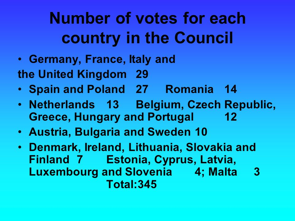 Number of votes for each country in the Council Germany, France, Italy and the United Kingdom29 Spain and Poland27Romania14 Netherlands13Belgium, Czec