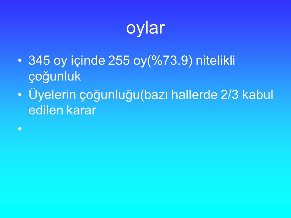 oylar 345 oy içinde 255 oy(%73.9) nitelikli çoğunluk Üyelerin çoğunluğu(bazı hallerde 2/3 kabul edilen karar