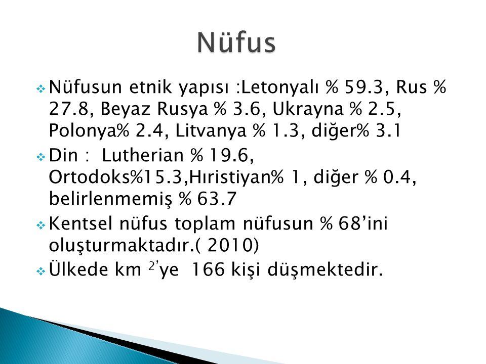  Nüfusun etnik yapısı :Letonyalı % 59.3, Rus % 27.8, Beyaz Rusya % 3.6, Ukrayna % 2.5, Polonya% 2.4, Litvanya % 1.3, diğer% 3.1  Din : Lutherian % 19.6, Ortodoks%15.3,Hıristiyan% 1, diğer % 0.4, belirlenmemiş % 63.7  Kentsel nüfus toplam nüfusun % 68'ini oluşturmaktadır.( 2010)  Ülkede km 2' ye 166 kişi düşmektedir.