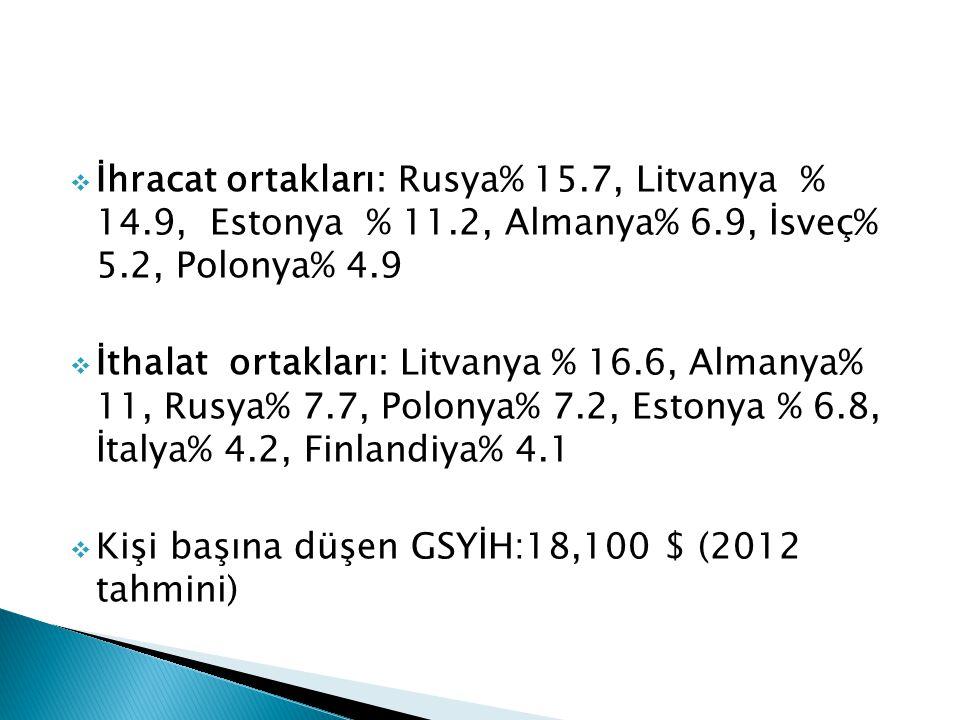  İhracat ortakları: Rusya% 15.7, Litvanya % 14.9, Estonya % 11.2, Almanya% 6.9, İsveç% 5.2, Polonya% 4.9  İthalat ortakları: Litvanya % 16.6, Almany
