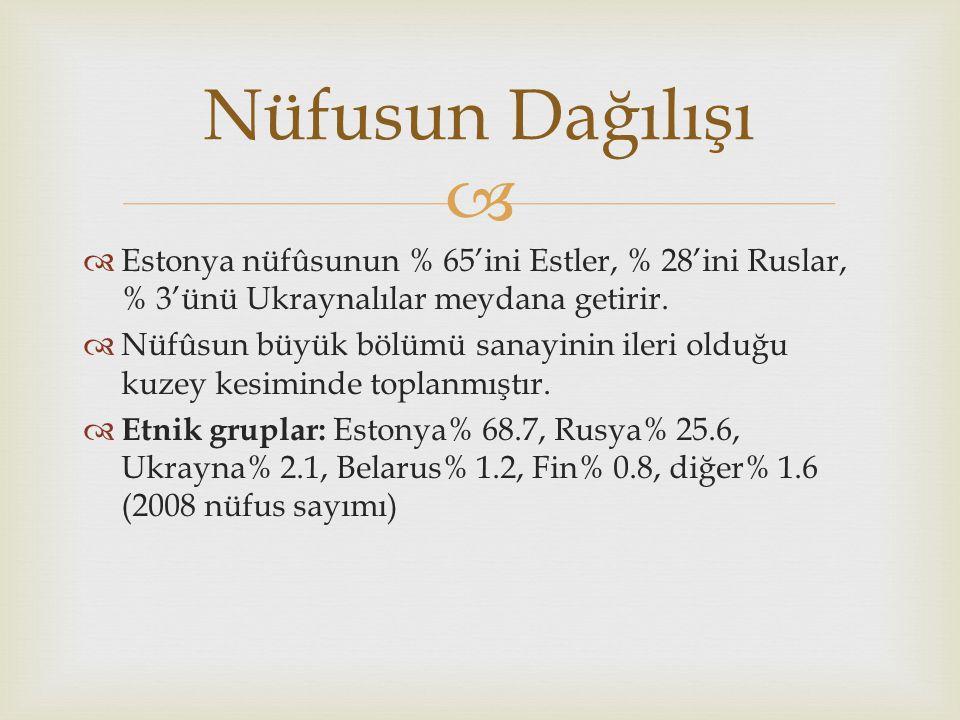   Estonya nüfûsunun % 65'ini Estler, % 28'ini Ruslar, % 3'ünü Ukraynalılar meydana getirir.  Nüfûsun büyük bölümü sanayinin ileri olduğu kuzey kesi