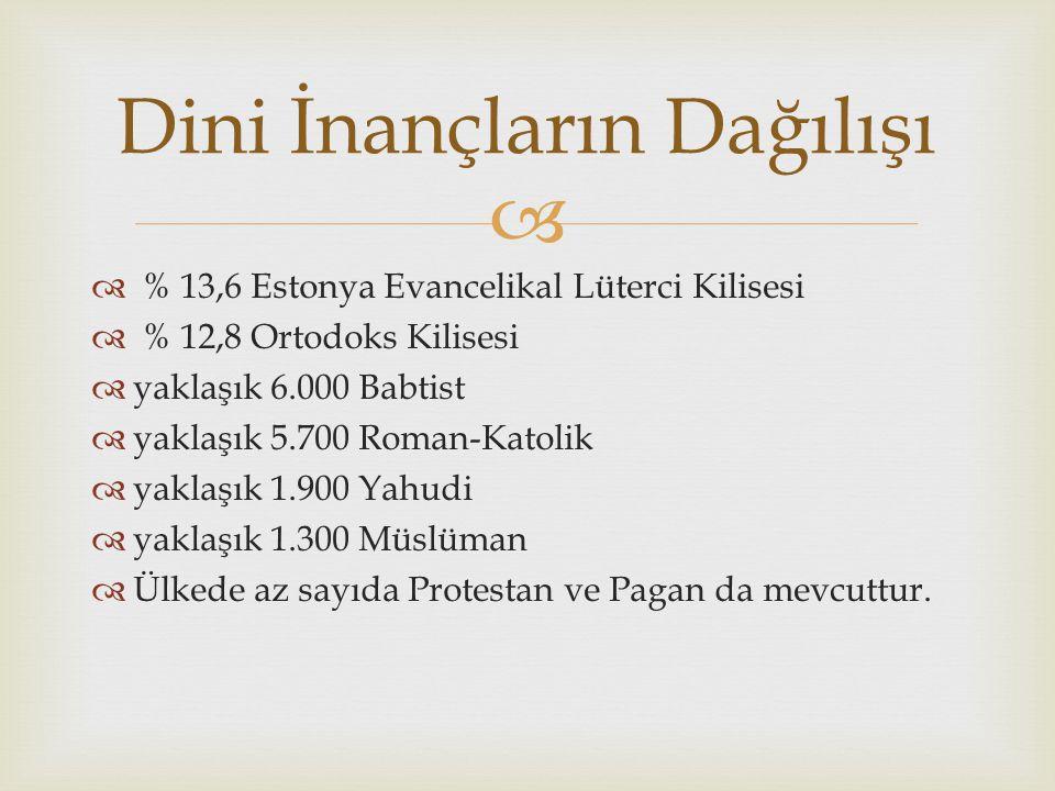   % 13,6 Estonya Evancelikal Lüterci Kilisesi  % 12,8 Ortodoks Kilisesi  yaklaşık 6.000 Babtist  yaklaşık 5.700 Roman-Katolik  yaklaşık 1.900 Yahudi  yaklaşık 1.300 Müslüman  Ülkede az sayıda Protestan ve Pagan da mevcuttur.