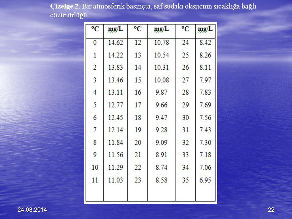24.08.201422 Çizelge 2. Bir atmosferik basınçta, saf sudaki oksijenin sıcaklığa bağlı çözünürlüğü