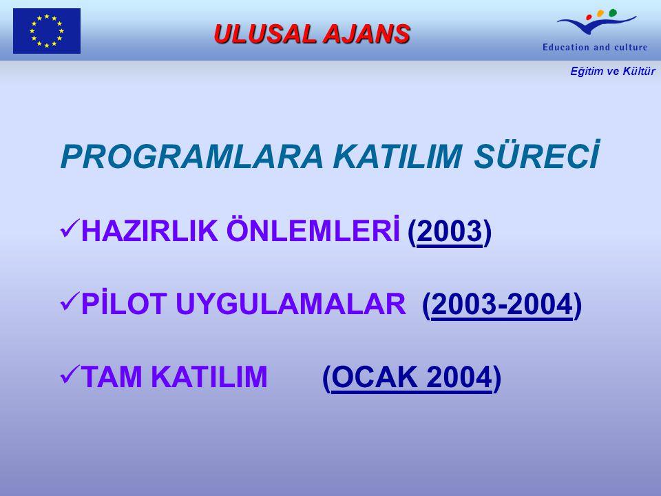Eğitim ve Kültür ULUSAL AJANS ULUSAL AJANS PROGRAMLARA KATILIM SÜRECİ HAZIRLIK ÖNLEMLERİ (2003) PİLOT UYGULAMALAR(2003-2004) TAM KATILIM (OCAK 2004)