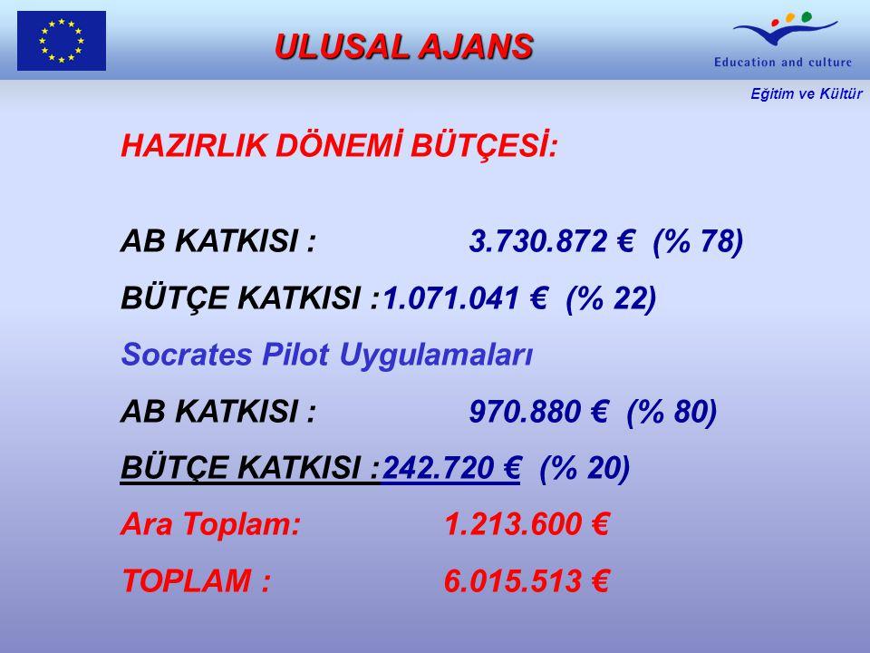 Eğitim ve Kültür HAZIRLIK DÖNEMİ BÜTÇESİ: AB KATKISI :3.730.872 € (% 78) BÜTÇE KATKISI :1.071.041 € (% 22) Socrates Pilot Uygulamaları AB KATKISI :970.880 € (% 80) BÜTÇE KATKISI :242.720 € (% 20) Ara Toplam: 1.213.600 € TOPLAM : 6.015.513 € ULUSAL AJANS
