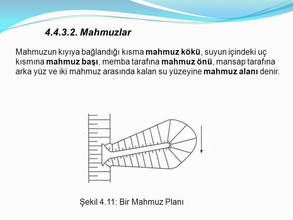 Şekil 4.11: Bir Mahmuz Planı Mahmuzun kıyıya bağlandığı kısma mahmuz kökü, suyun içindeki uç kısmına mahmuz başı, memba tarafına mahmuz önü, mansap ta