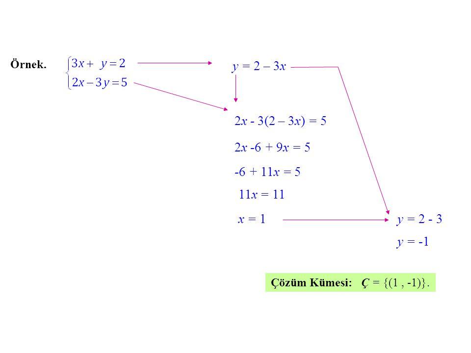 Örnek. y = 2 – 3x3x 2x - 3(2 – 3x) 3x) = 5 2x -6 -6 + 9x = 5 -6 -6 + 11x = 5 = 11 x = 1y = 2 - 3 y = -1 Çözüm Kümesi: Ç = {(1, -1)}.