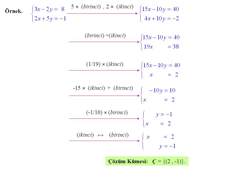 Örnek. 5  (birinci), 2  (ikinci) (birinci) +(ikinci) (1/19)  (ikinci) Çözüm Kümesi: Ç = {(2, -1)}. (ikinci)  (birinci) -15  (ikinci) + (birinci)