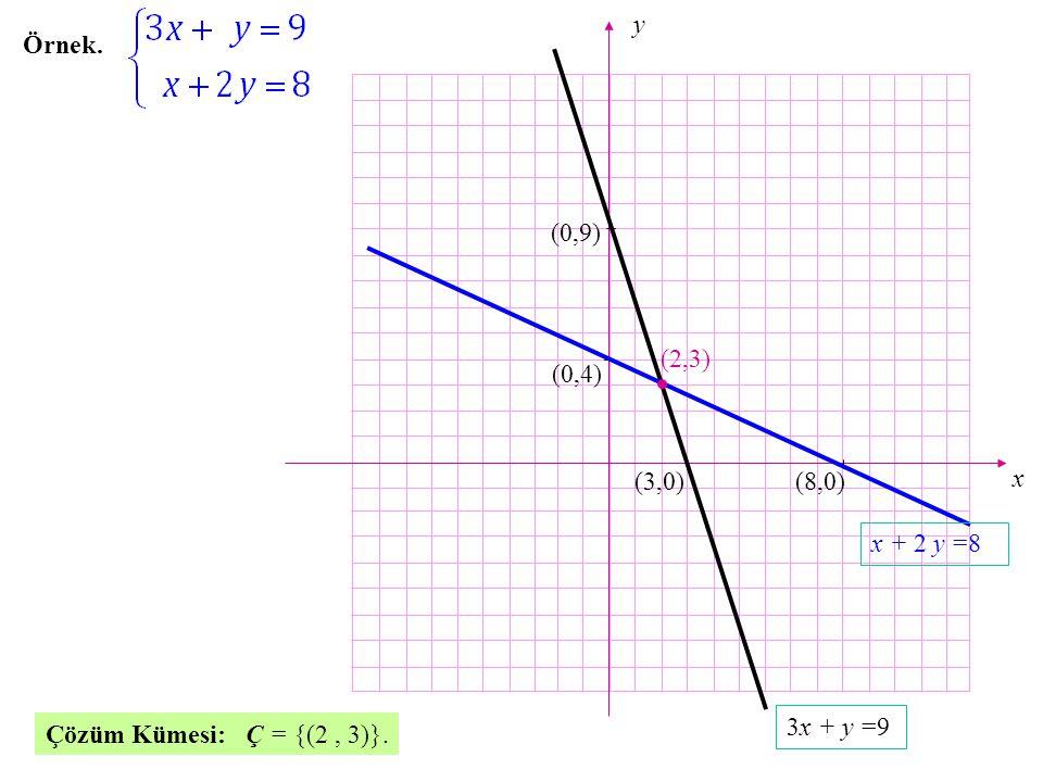x y (8,0) (0,9) (3,0) (0,4) (2,3) 3x + y =9 x + 2 y =8 Örnek. Çözüm Kümesi: Ç = {(2, 3)}.