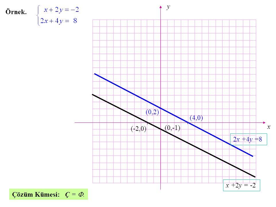 x y (4,0) (0,-1) (-2,0) (0,2) x +2y = -2 2x +4y =8 Örnek. Çözüm Kümesi: Ç = ..