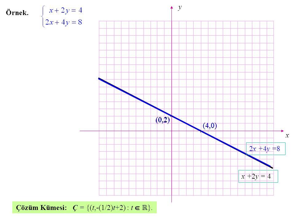 x y (4,0) (0,2) x +2y = 4 2x +4y =8 Örnek. Çözüm Kümesi: Ç = {(t,-(1/2)t+2) : t  ℝ}.ℝ}. (0,2) (4,0)