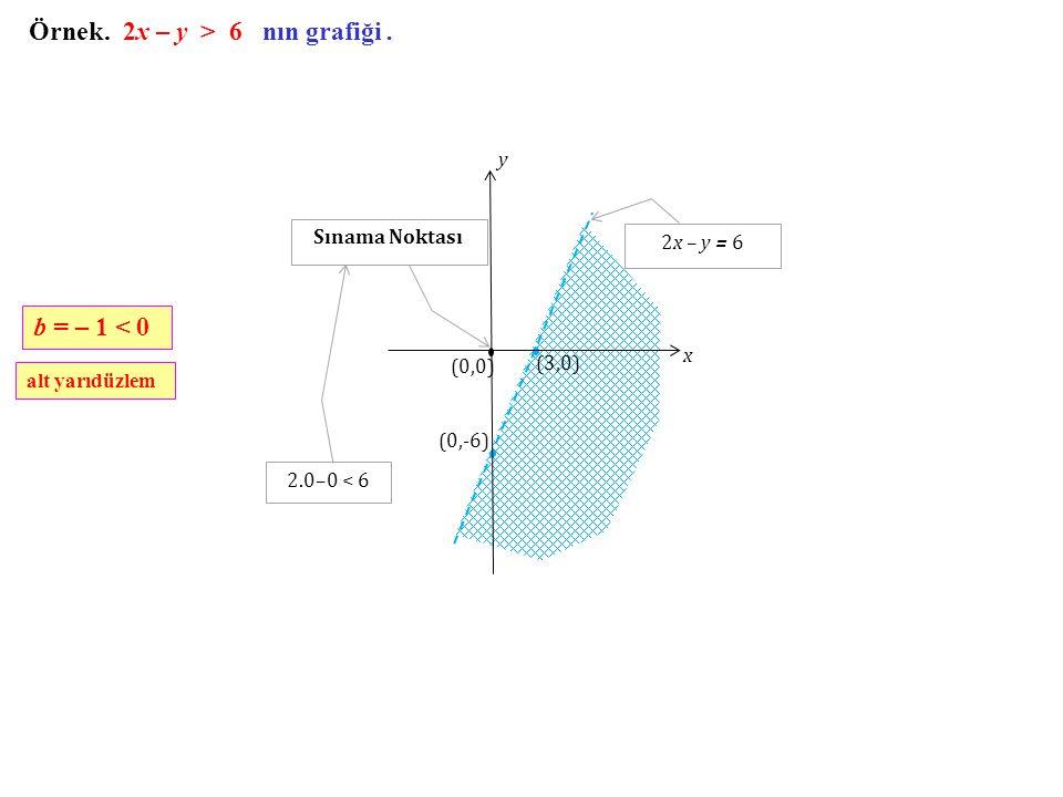 Örnek. 2x – y > 6 nın grafiği. b = – 1 < 0 alt yarıdüzlem (3,0) (0,-6) x y (0,0) Sınama Noktası 2.0–0 < 6 2x – y = 6
