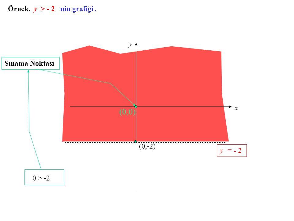 Örnek. y > - 2 nin grafiği. x y (0,-2) (0,0) Sınama Noktası 0 > -2 y = - 2