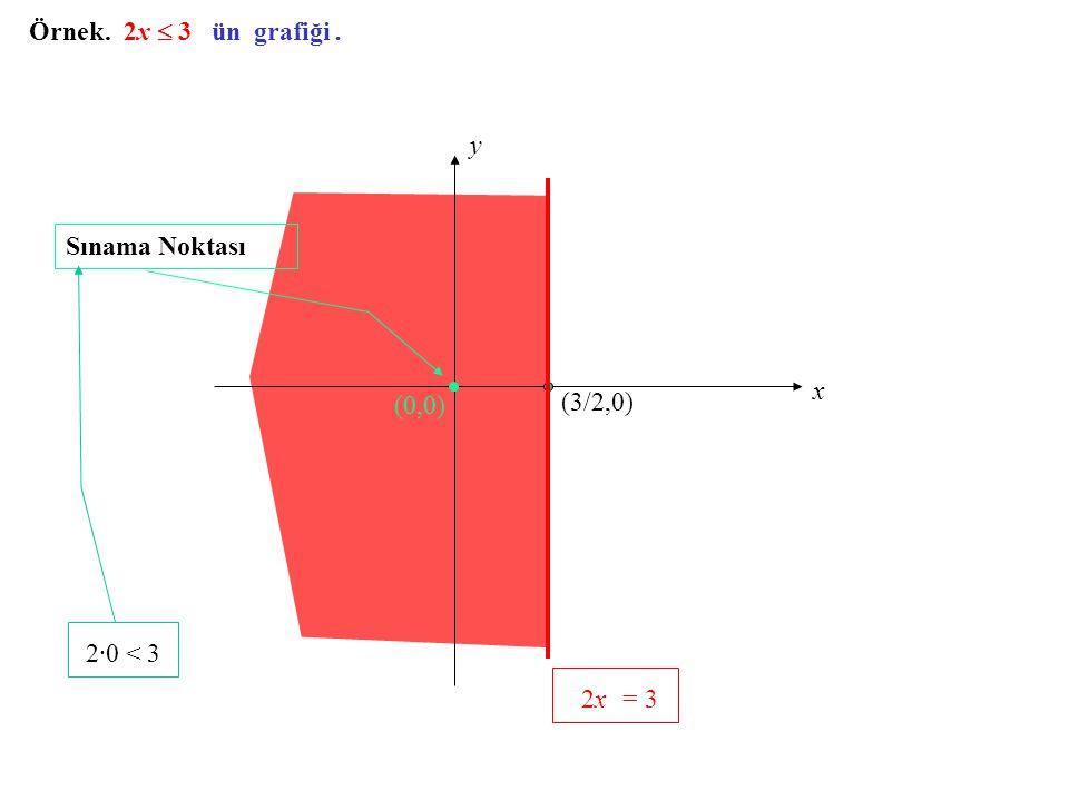 Örnek. 2x  3 ün grafiği. x (3/2,0) (0,0) Sınama Noktası 2·0 < 3 2x = 3 y