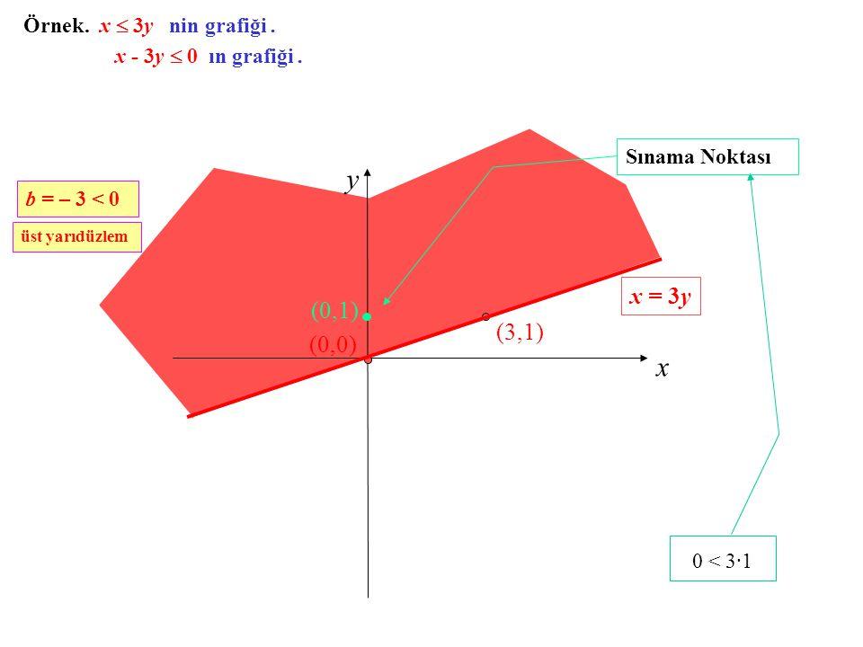 Örnek. x  3y nin grafiği. x y (3,1) (0,0) 0 < 3·1 (0,1) Sınama Noktası x = 3y x - 3y  0 ın grafiği. b = – 3 < 0 üst yarıdüzlem