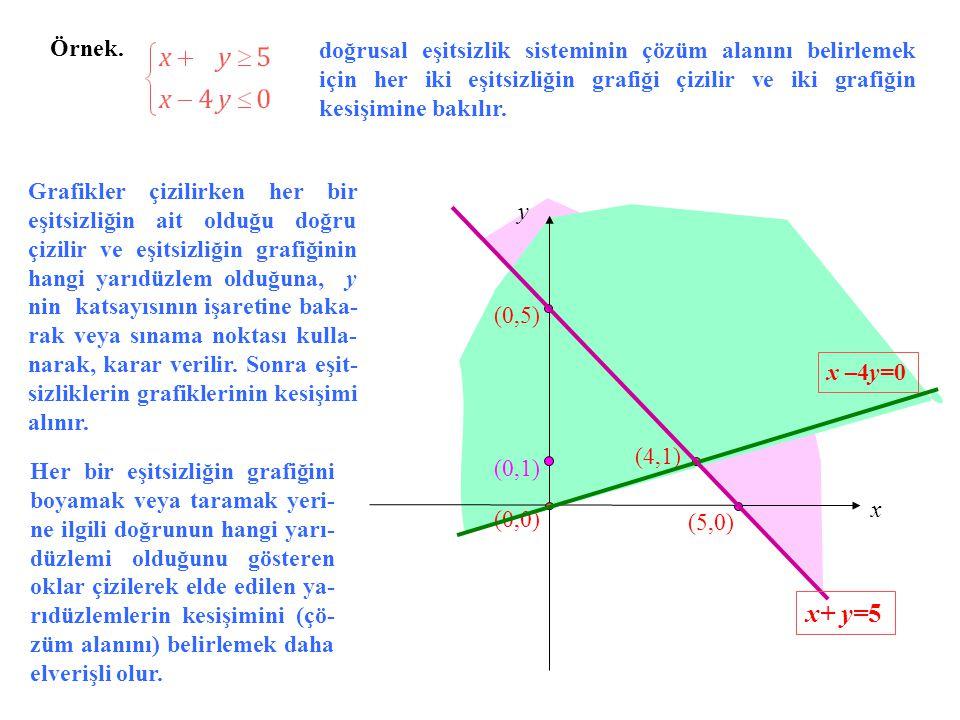 Örnek. x y (4,1) (0,0) (0,1) x –4y=0 (5,0) (0,5) x+ y=5 doğrusal eşitsizlik sisteminin çözüm alanını belirlemek için her iki eşitsizliğin grafiği çizi