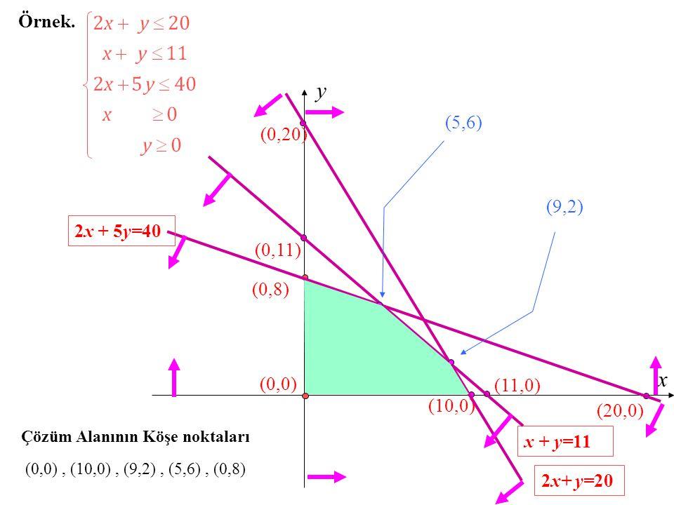 Örnek. x y (0,8) (0,11) x + y=11 (10,0) (0,20) 2x+ y=20 (11,0) (20,0) 2x + 5y=40 (9,2) (5,6) (0,0) Çözüm Alanının Köşe noktaları (0,0), (10,0), (9,2),