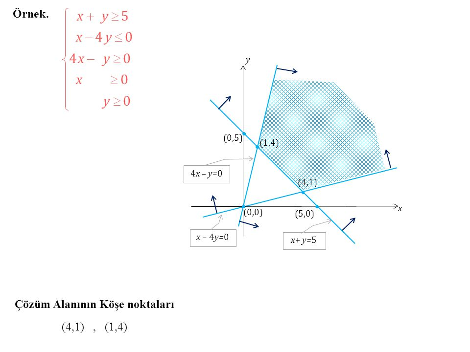 Örnek. Çözüm Alanının Köşe noktaları (4,1), (1,4) (4,1) x y (0,0) x – 4y=0 (5,0) (0,5) x+ y=5 (1,4) 4x – y=0