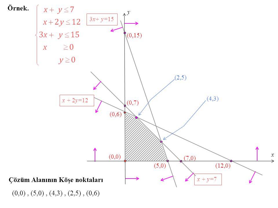 Örnek. Çözüm Alanının Köşe noktaları (0,0), (5,0), (4,3), (2,5), (0,6) (0,6) (0,7) x + y=7 (5,0) (0,15) 3x+ y=15 (7,0) (12,0) x + 2y=12 (4,3) (2,5) x