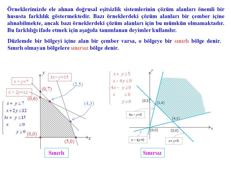 (0,6) (0,7) x + y=7 (5,0) 3x+ y=15 x + 2y=12 (4,3) (2,5) x y (0,0) SınırlıSınırsız Örneklerimizde ele alınan doğrusal eşitsizlik sistemlerinin çözüm alanları önemli bir hususta farklılık göstermektedir.