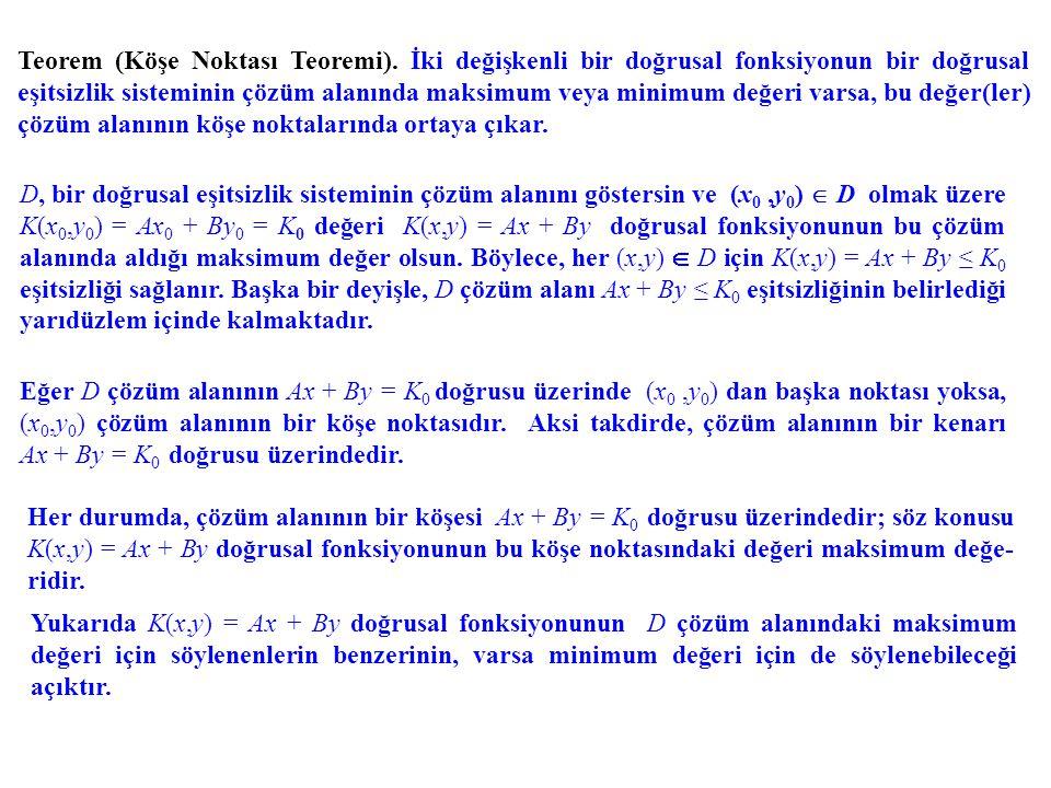 Teorem (Köşe Noktası Teoremi). İki değişkenli bir doğrusal fonksiyonun bir doğrusal eşitsizlik sisteminin çözüm alanında maksimum veya minimum değeri