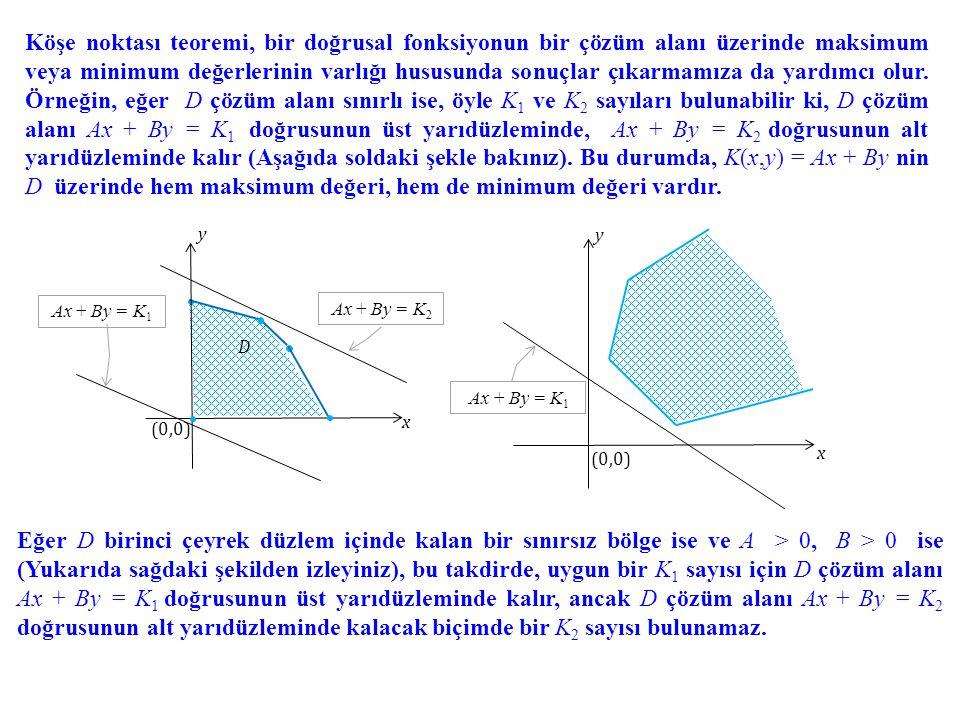 Köşe noktası teoremi, bir doğrusal fonksiyonun bir çözüm alanı üzerinde maksimum veya minimum değerlerinin varlığı hususunda sonuçlar çıkarmamıza da y