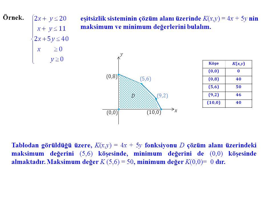 Örnek. eşitsizlik sisteminin çözüm alanı üzerinde K(x,y) = 4x + 5y nin maksimum ve minimum değerlerini bulalım. x y (10,0) (9,2) (5,6) (0,8) (0,0) D T