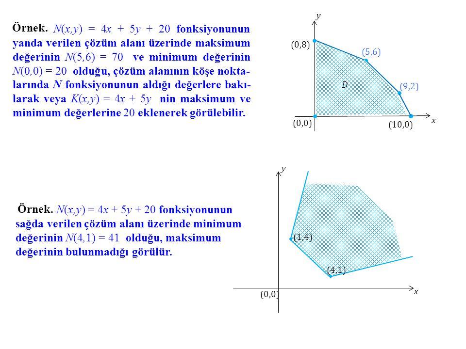 Örnek. N(x,y) = 4x + 5y + 20 fonksiyonunun yanda verilen çözüm alanı üzerinde maksimum değerinin N(5,6) = 70 ve minimum değerinin N(0,0) = 20 olduğu,
