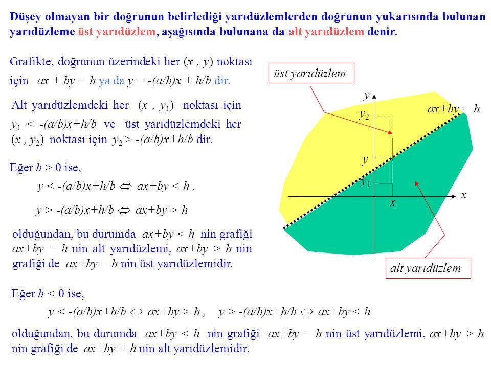 ax+by < h eşitsizliğinin grafiği ax+by > h eşitsizliğinin grafiği Bir eşitsizliğin grafiğinin o eşitsizlikle bağlantılı yarıdüzlemlerden hangisi olduğu, söz konusu doğru üzerinde olmayan bir sınama noktası (örneğin, eğer doğru üzerinde değilse, (0,0) noktası) seçilerek de belirlenebilir.