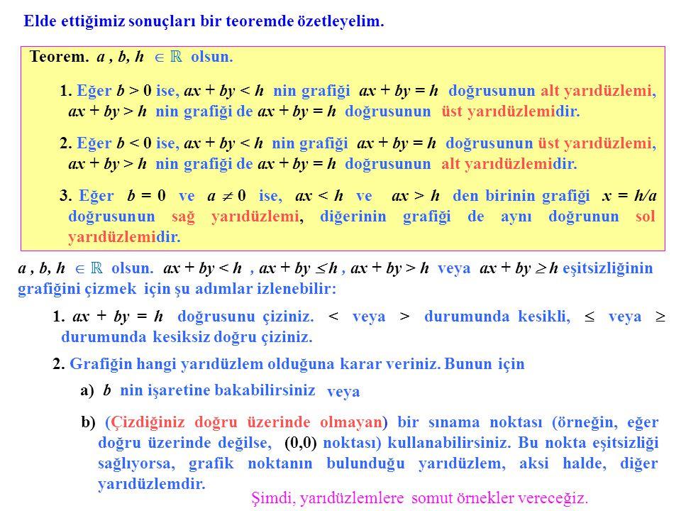 Teorem. a, b, h  ℝ olsun. Şimdi, yarıdüzlemlere somut örnekler vereceğiz. Elde ettiğimiz sonuçları bir teoremde özetleyelim. a, b, h  ℝ olsun. ax +