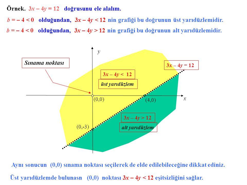 Örnek. 3x – 4y = 12 doğrusunu ele alalım. x y (4,0) (0,-3) (0,0) 3x – 4y = 12 3x – 4y < 12 3x – 4y > 12 üst yarıdüzlem alt yarıdüzlem b = – 4 < 0 oldu