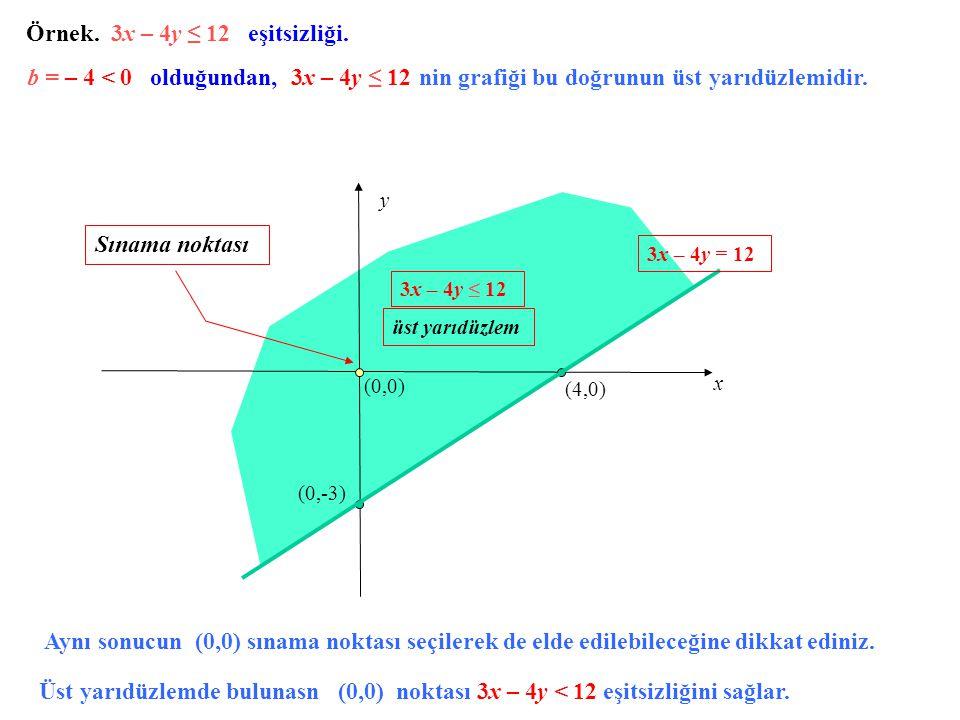Örnek. 3x – 4y ≤ 12 eşitsizliği. x y (4,0) (0,-3) (0,0) 3x – 4y = 12 3x – 4y ≤ 12 üst yarıdüzlem b = – 4 < 0 olduğundan, 3x – 4y ≤ 12 nin grafiği bu d