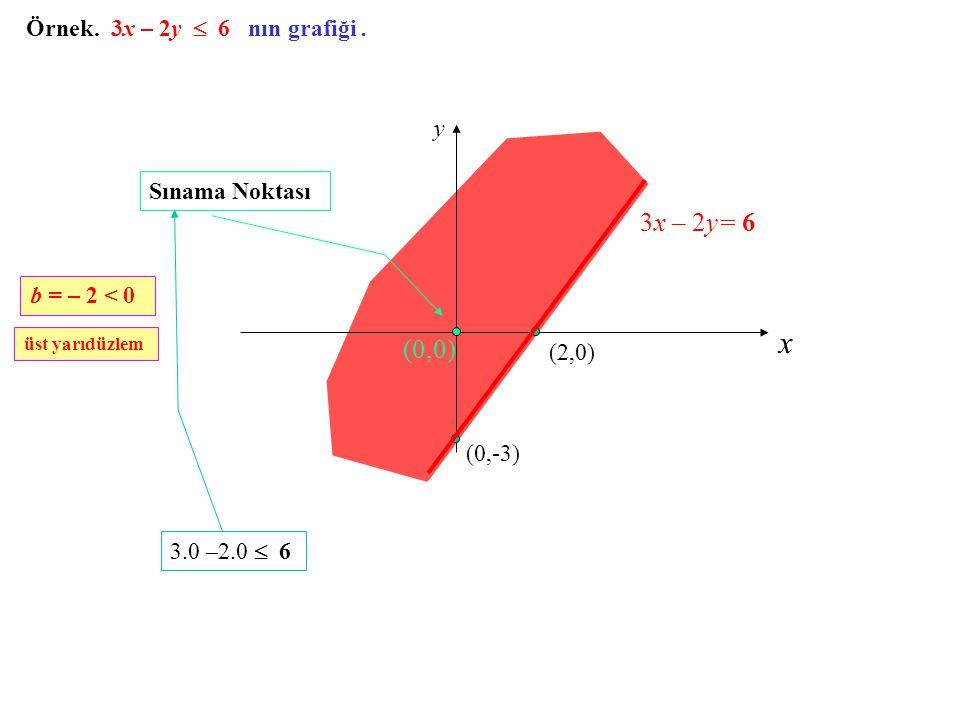 Örnek. 3x – 2y  6 nın grafiği. x y (2,0) (0,-3) 3x – 2y= 6 (0,0) Sınama Noktası 3.0 –2.0  6 b = – 2 < 0 üst yarıdüzlem