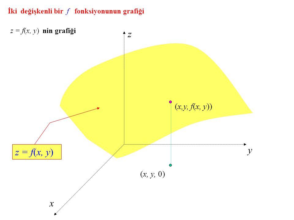 İki değişkenli bir f fonksiyonunun grafiği z = f(x, y) nin grafiği z y x (x, y, 0) (x,y, f(x, y)) z = f(x, y)