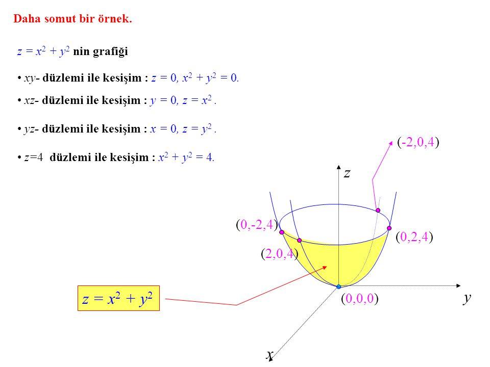 Daha somut bir örnek. z = x 2 + y 2 nin grafiği z y x xy- düzlemi ile kesişim : z = 0, x 2 + y 2 = 0. (0,0,0) xz- düzlemi ile kesişim : y = 0, z = x 2