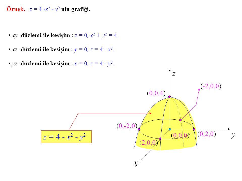 Örnek. z = 4 -x 2 - y 2 nin grafiği. z y x xy- düzlemi ile kesişim : z = 0, x 2 + y 2 = 4. (0,0,0) xz- düzlemi ile kesişim : y = 0, z = 4 - x 2. yz- d