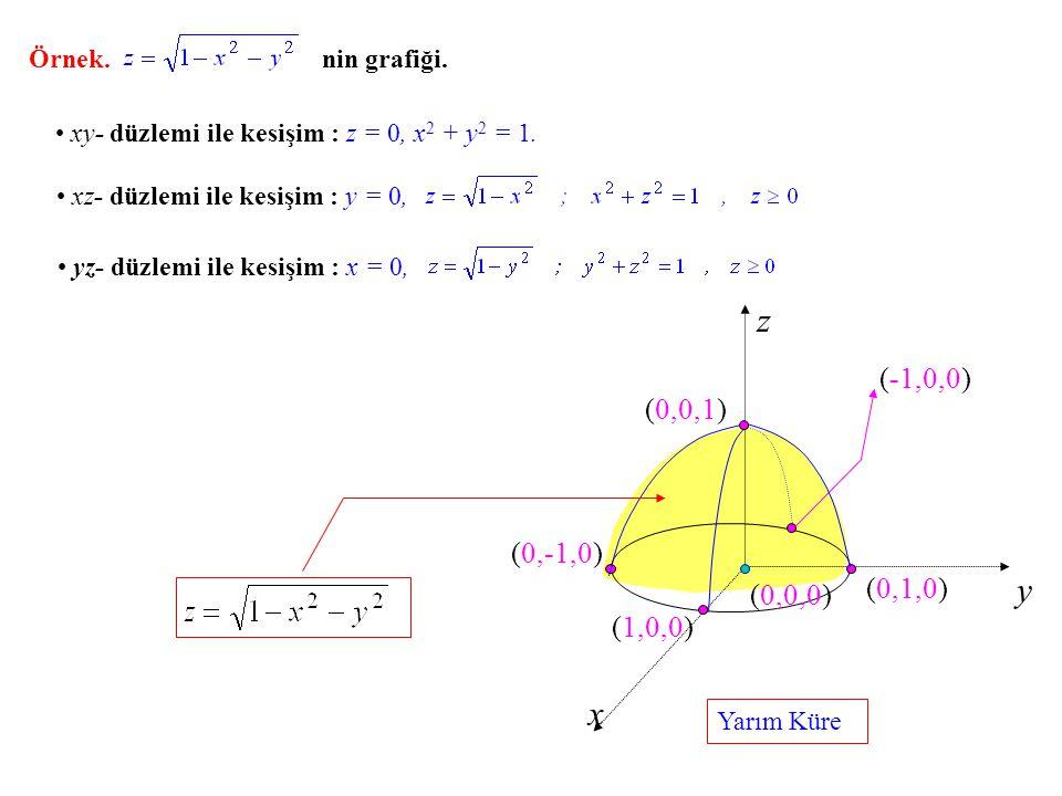z y x xy- düzlemi ile kesişim : z = 0, x 2 + y 2 = 1. (0,0,0) xz- düzlemi ile kesişim : y = 0, yz- düzlemi ile kesişim : x = 0, (0,-1,0) (1,0,0) (0,1,