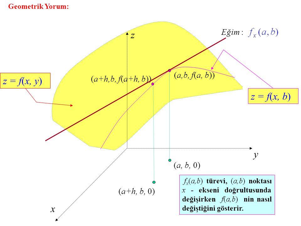 Geometrik Yorum: z y x (a+h, b, 0) (a+h,b, f(a+h, b)) (a, b, 0) (a,b, f(a, b)) z = f(x, y) Eğim : z = f(x, b) f x (a,b) türevi, (a,b) noktası x - ekse
