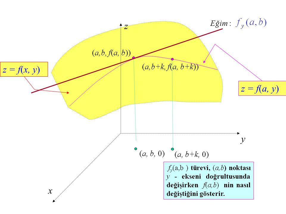 z y x (a, b+k, 0) (a,b+k, f(a, b+k)) (a, b, 0) (a,b, f(a, b)) z = f(x, y) Eğim : z = f(a, y) f y (a,b ) türevi, (a,b) noktası y - ekseni doğrultusunda