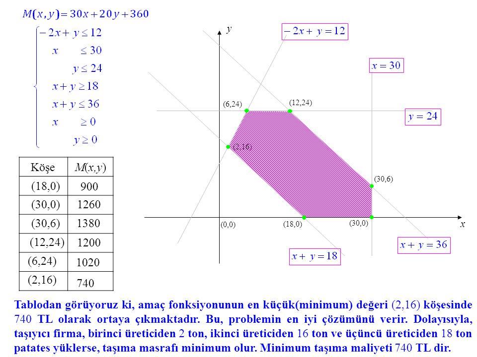 (18,0) (6,24) (12,24) (30,6) (30,0) (0,0) x y (2,16) KöşeM(x,y) (18,0) 1260 900 (30,0) (30,6)1380 (12,24) 1200 (6,24) 1020 (2,16) 740 Tablodan görüyoruz ki, amaç fonksiyonunun en küçük(minimum) değeri (2,16) köşesinde 740 TL olarak ortaya çıkmaktadır.