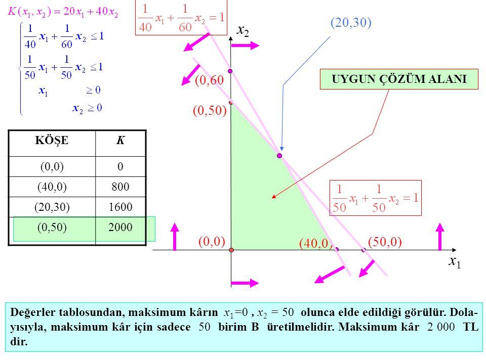x1x1 x2x2 (0,50) (40,0) (50,0) (20,30) (0,0) Değerler tablosundan, maksimum kârın x 1 =0, x 2 = 50 olunca elde edildiği görülür.