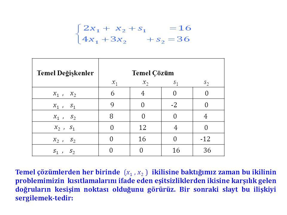 Temel Değişkenler Temel Çözüm x 1 x 2 s 1 s 2 x 1, x 2 x 1, s 1 x 1, s 2 x 2, s 1 x 2, s 2 s 1, s 2 Temel çözümlerden her birinde (x 1, x 2 ) ikilisine baktığımız zaman bu ikilinin problemimizin kısıtlamalarını ifade eden eşitsizliklerden ikisine karşılık gelen doğruların kesişim noktası olduğunu görürüz.