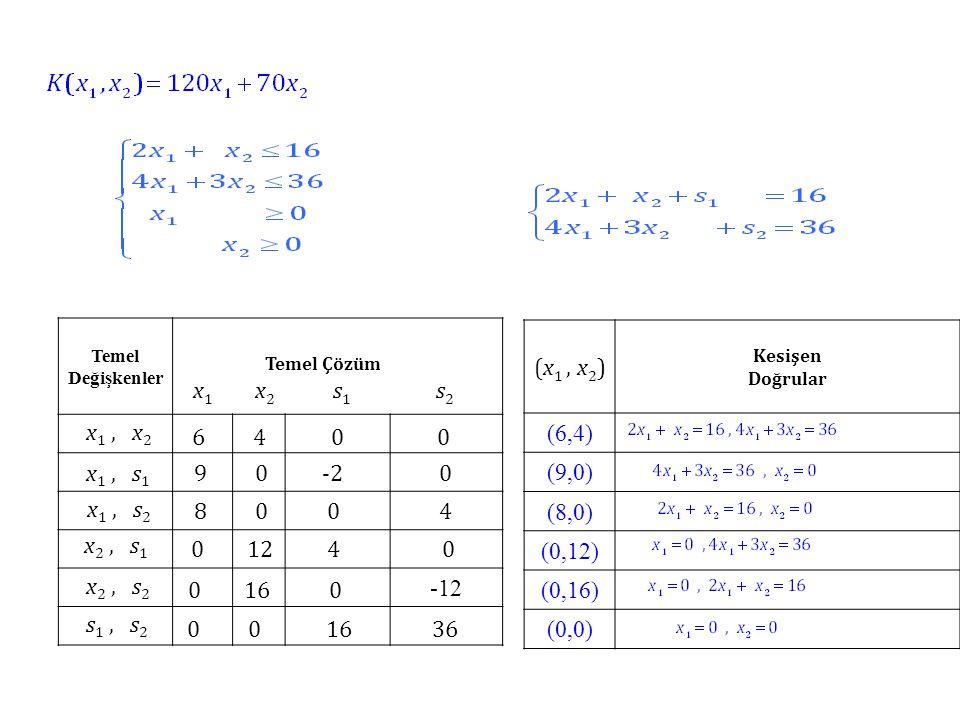 Temel Değişkenler Temel Çözüm x 1 x 2 s 1 s 2 -12 6 4 0 0 x 1, x 2 x 1, s 1 9 0 -2 0 x 1, s 2 8 0 0 4 x 2, s 1 0 12 4 0 x 2, s 2 0 16 0 s 1, s 2 0 0 16 36 (x 1, x 2 ) Kesişen Doğrular (6,4) (9,0) (8,0) (0,12) (0,16) (0,0)