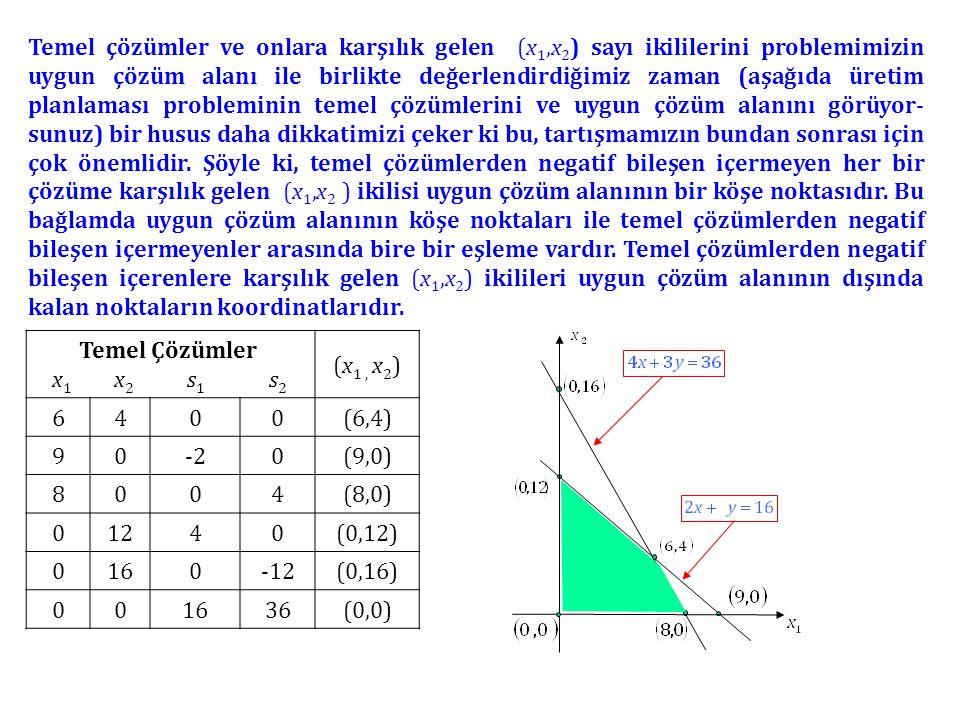 Temel çözümler ve onlara karşılık gelen (x 1,x 2 ) sayı ikililerini problemimizin uygun çözüm alanı ile birlikte değerlendirdiğimiz zaman (aşağıda üretim planlaması probleminin temel çözümlerini ve uygun çözüm alanını görüyor- sunuz) bir husus daha dikkatimizi çeker ki bu, tartışmamızın bundan sonrası için çok önemlidir.